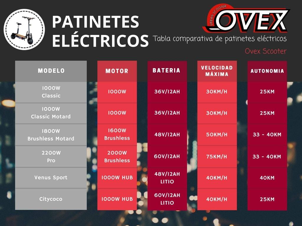 patinetes electricos baratos